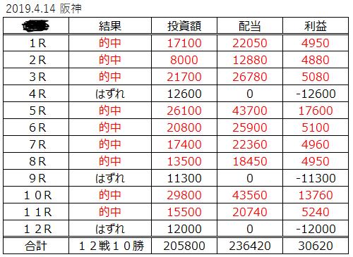 安定の的中率70%競馬ソフト・2019年4月14日、阪神競馬場.PNG